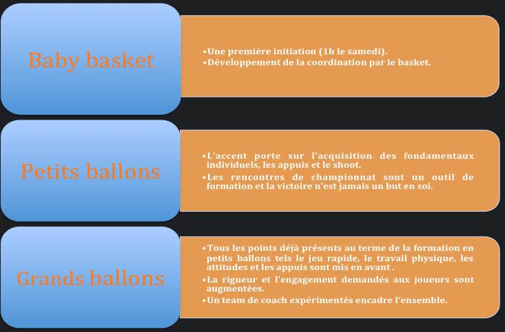 caractéristiques 3 etapes